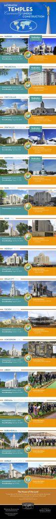 工事中の神殿のインフォグラフィック