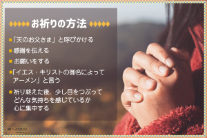 手を組んでいる写真と共に祈りの手順が描かれている