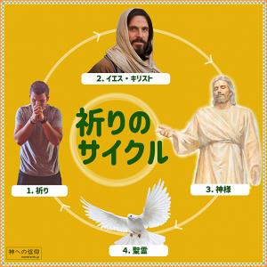 わたしたちの祈りが神に伝えられ応えられるまでのサイクル図